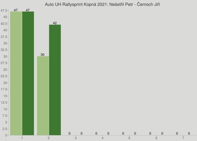 Auto UH Rallysprint Kopná 2021: Nešetřil Petr - Černoch Jiří