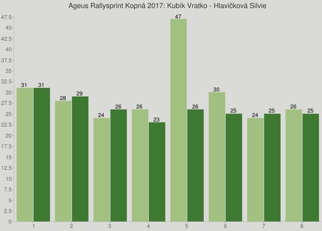 Ageus Rallysprint Kopná 2017: Kubík Vratko - Hlavičková Silvie