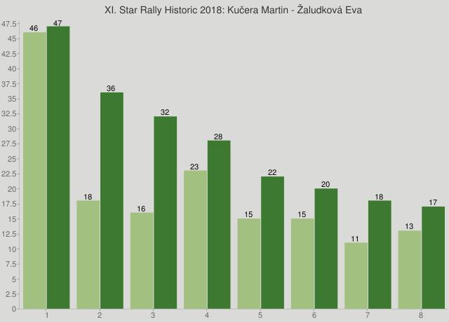 XI. Star Rally Historic 2018: Kučera Martin - Žaludková Eva