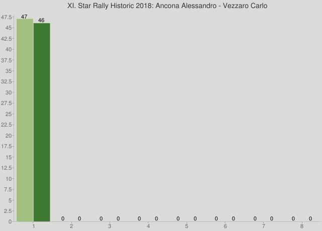 XI. Star Rally Historic 2018: Ancona Alessandro - Vezzaro Carlo