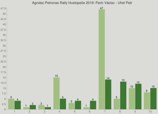 Agrotec Petronas Rally Hustopeče 2019: Pech Václav - Uhel Petr