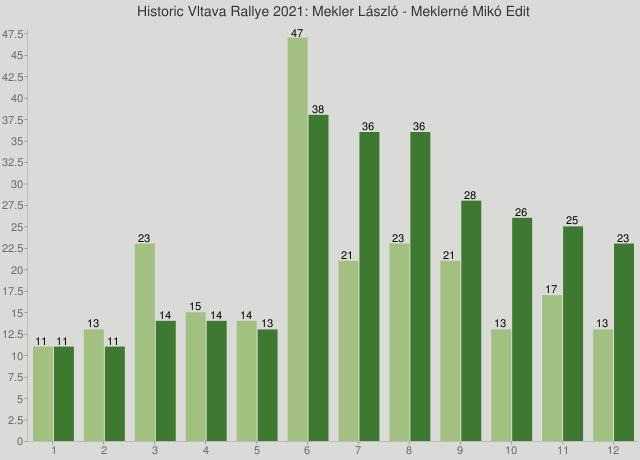 Historic Vltava Rallye 2021: Mekler László - Meklerné Mikó Edit