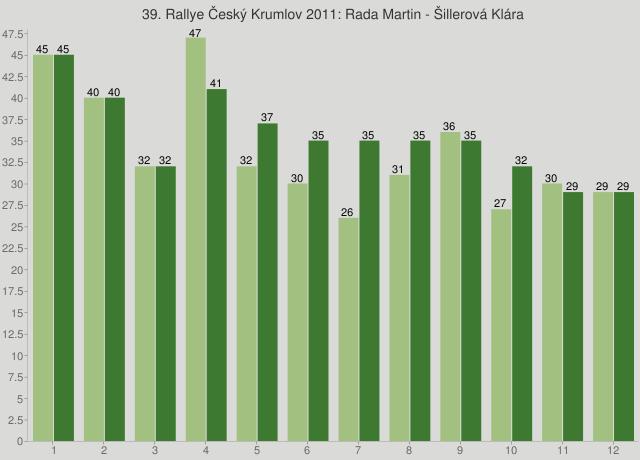 39. Rallye Český Krumlov 2011: Rada Martin - Šillerová Klára