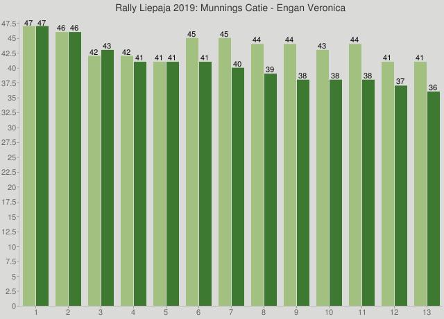Rally Liepaja 2019: Munnings Catie - Engan Veronica
