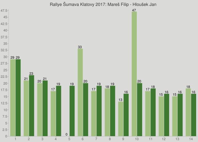 Rallye Šumava Klatovy 2017: Mareš Filip - Hloušek Jan