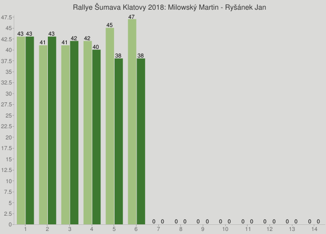Rallye Šumava Klatovy 2018: Milowský Martin - Ryšánek Jan