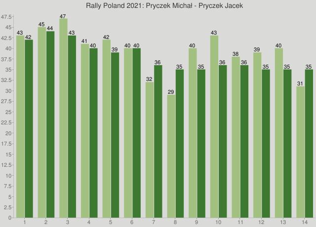 Rally Poland 2021: Pryczek Michał - Pryczek Jacek