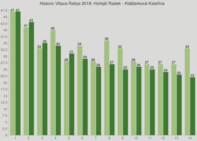 Historic Vltava Rallye 2018: Hořejší Radek - Klášterková Kateřina