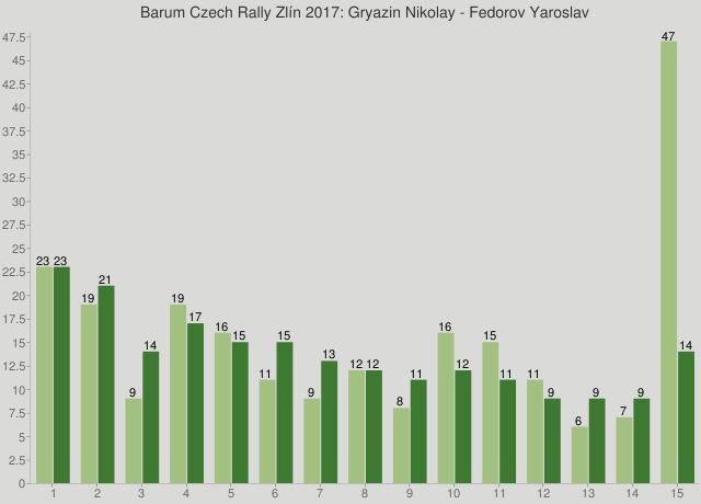 Barum Czech Rally Zlín 2017: Gryazin Nikolay - Fedorov Yaroslav