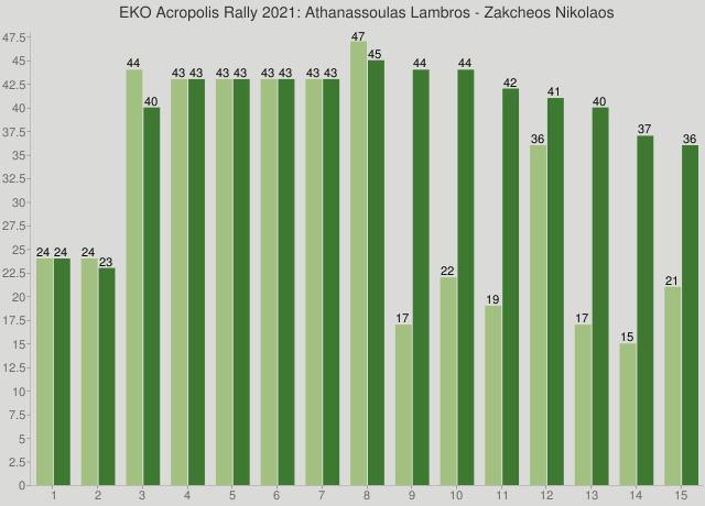EKO Acropolis Rally 2021: Athanassoulas Lambros - Zakcheos Nikolaos