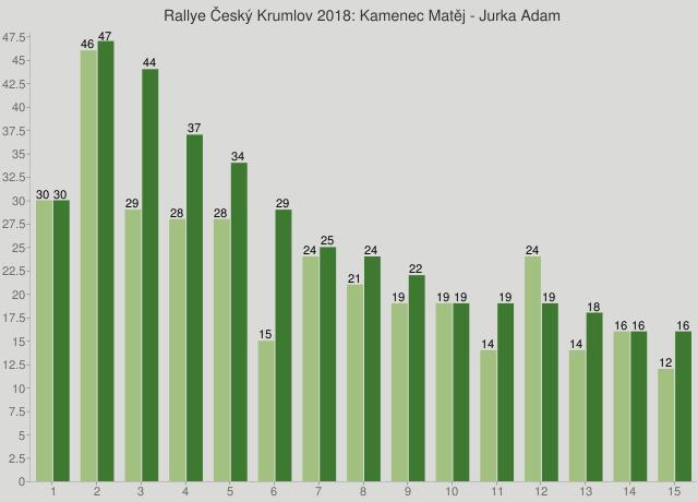 Rallye Český Krumlov 2018: Kamenec Matěj - Jurka Adam