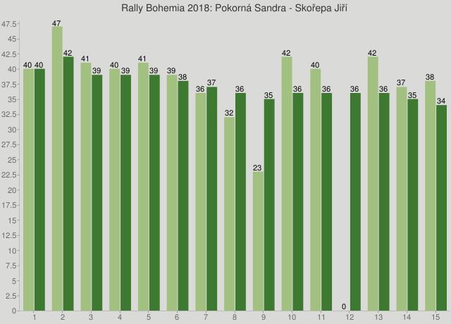 Rally Bohemia 2018: Pokorná Sandra - Skořepa Jiří