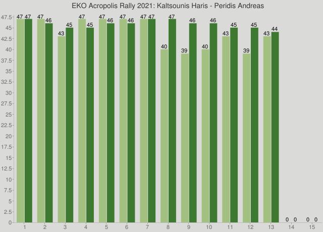 EKO Acropolis Rally 2021: Kaltsounis Haris - Peridis Andreas