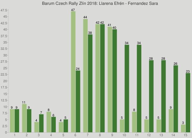Barum Czech Rally Zlín 2018: Llarena Efrén - Fernandez Sara