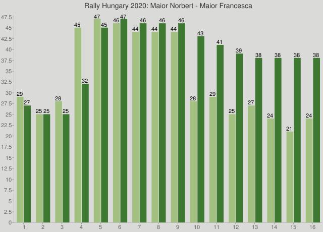 Rally Hungary 2020: Maior Norbert - Maior Francesca