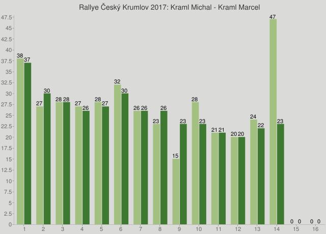 Rallye Český Krumlov 2017: Kraml Michal - Kraml Marcel