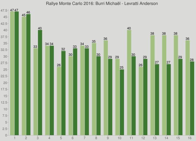 Rallye Monte Carlo 2016: Burri Michaël - Levratti Anderson