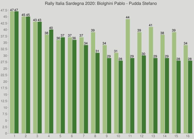 Rally Italia Sardegna 2020: Biolghini Pablo - Pudda Stefano