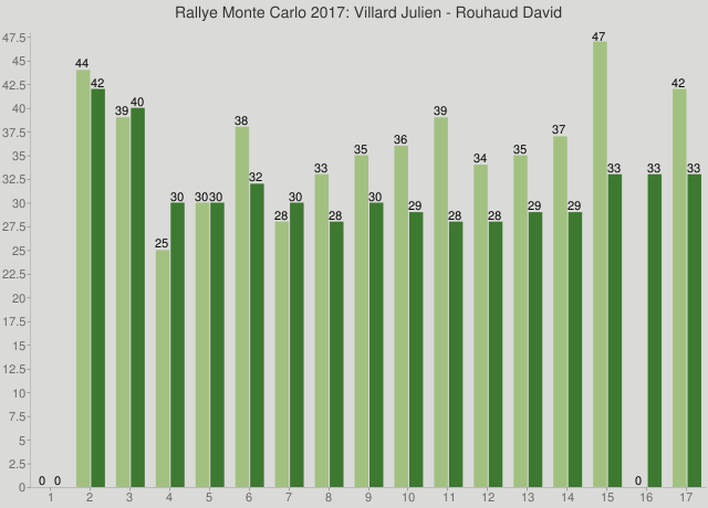 Rallye Monte Carlo 2017: Villard Julien - Rouhaud David
