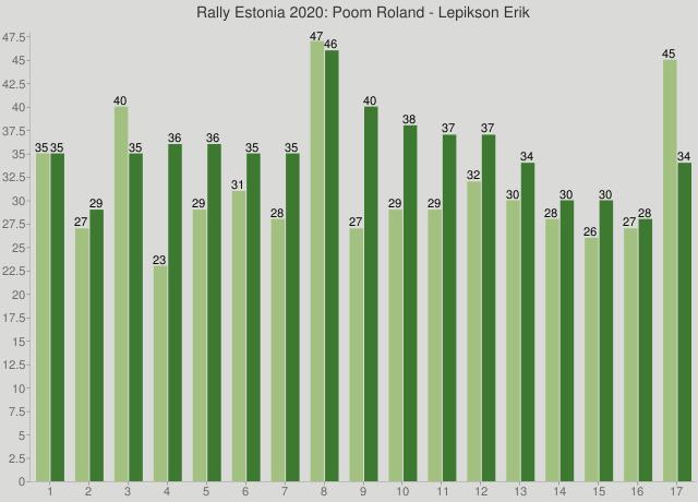 Rally Estonia 2020: Poom Roland - Lepikson Erik