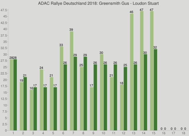 ADAC Rallye Deutschland 2018: Greensmith Gus - Loudon Stuart