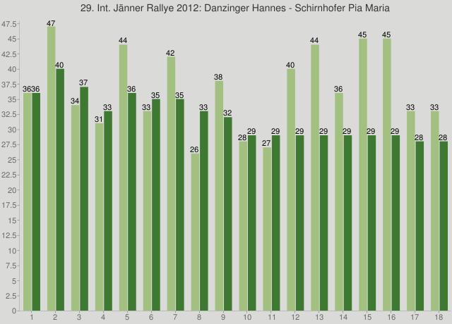 29. Int. Jänner Rallye 2012: Danzinger Hannes - Schirnhofer Pia Maria