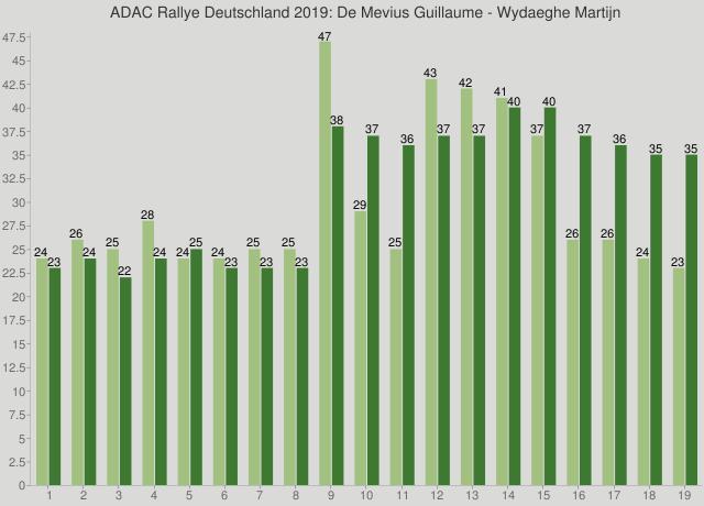 ADAC Rallye Deutschland 2019: De Mevius Guillaume - Wydaeghe Martijn