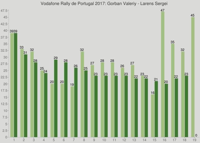 Vodafone Rally de Portugal 2017: Gorban Valeriy - Larens Sergei