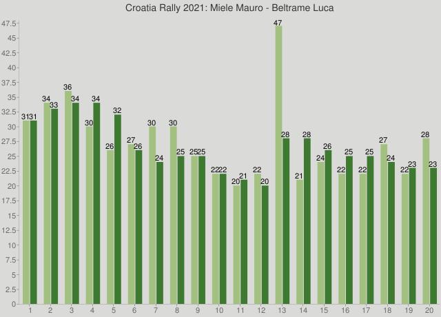Croatia Rally 2021: Miele Mauro - Beltrame Luca