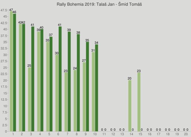 Rally Bohemia 2019: Talaš Jan - Šmíd Tomáš