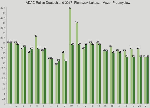 ADAC Rallye Deutschland 2017: Pieniążek Łukasz - Mazur Przemysław