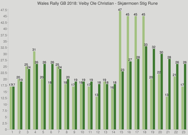 Wales Rally GB 2018: Veiby Ole Christian - Skjærmoen Stig Rune