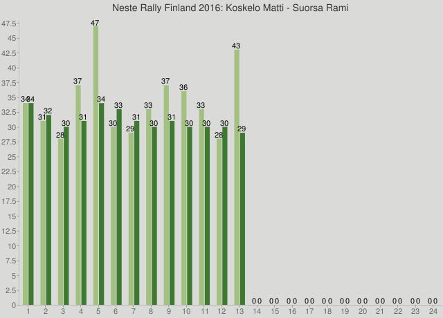 Neste Rally Finland 2016: Koskelo Matti - Suorsa Rami
