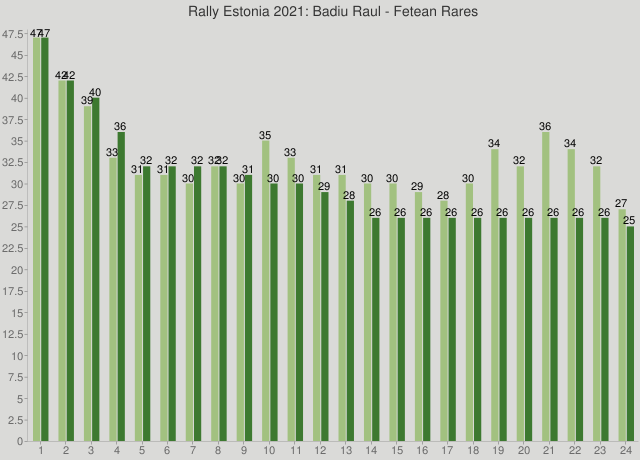 Rally Estonia 2021: Badiu Raul - Fetean Rares