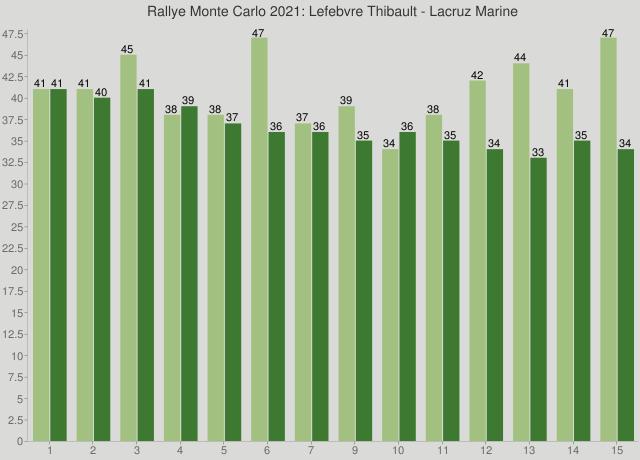 Rallye Monte Carlo 2021: Lefebvre Thibault - Lacruz Marine