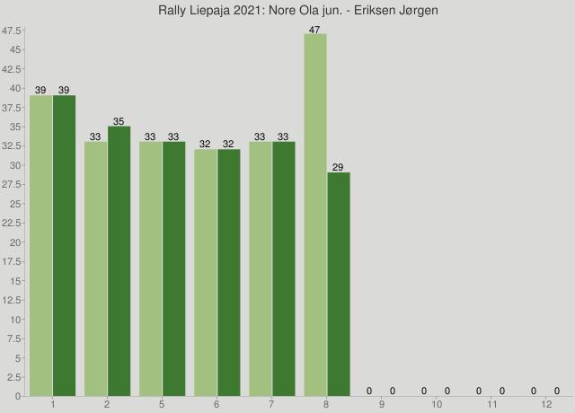 Rally Liepaja 2021: Nore Ola jun. - Eriksen Jørgen