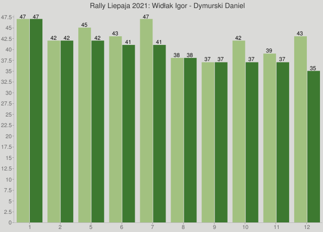 Rally Liepaja 2021: Widłak Igor - Dymurski Daniel