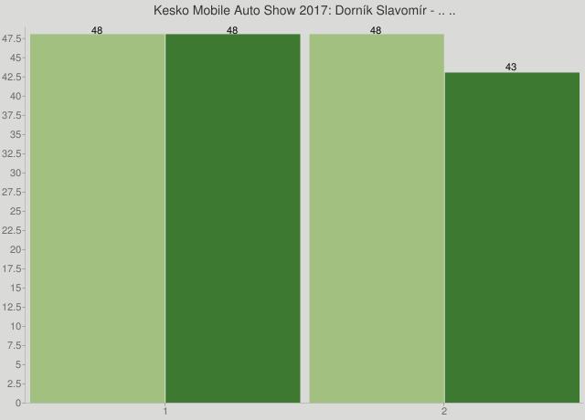 Kesko Mobile Auto Show 2017: Dorník Slavomír - .. ..