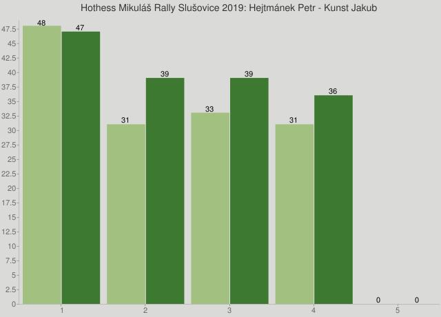 Hothess Mikuláš Rally Slušovice 2019: Hejtmánek Petr - Kunst Jakub