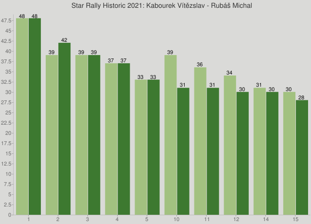 Star Rally Historic 2021: Kabourek Vítězslav - Rubáš Michal