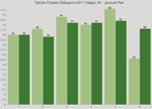 TipCars Pražský Rallysprint 2017: Kašpar Jiří - Janouch Petr