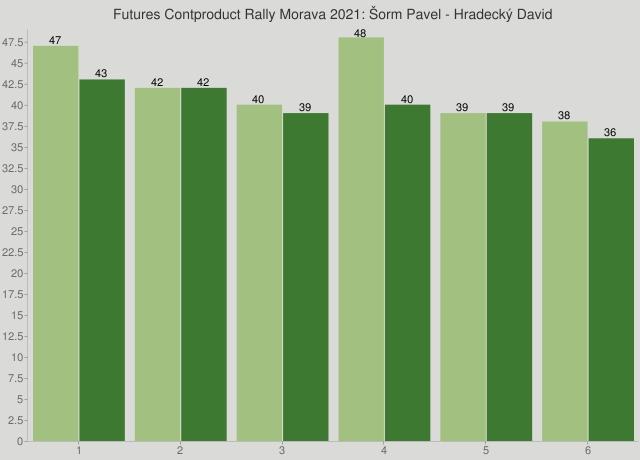 Futures Contproduct Rally Morava 2021: Šorm Pavel - Hradecký David