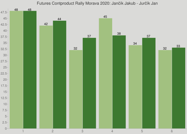 Futures Contproduct Rally Morava 2020: Jančík Jakub - Jurčík Jan