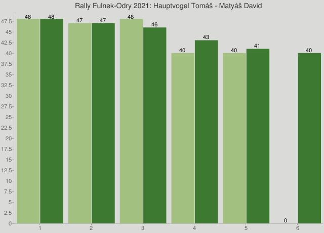 Rally Fulnek-Odry 2021: Hauptvogel Tomáš - Matyáš David