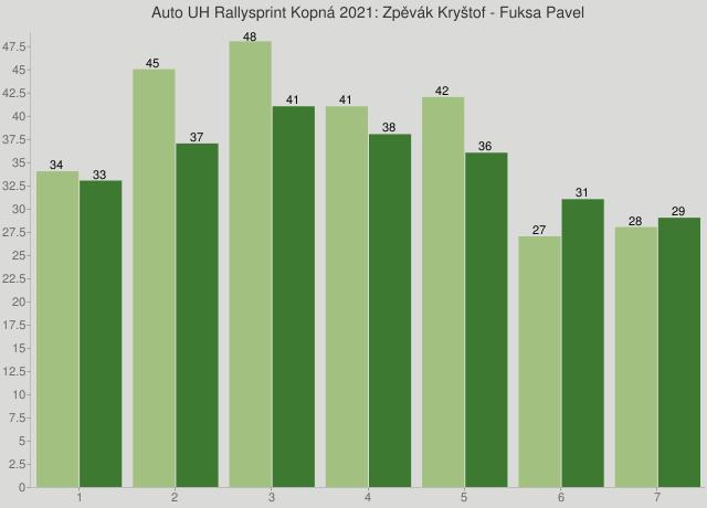 Auto UH Rallysprint Kopná 2021: Zpěvák Kryštof - Fuksa Pavel