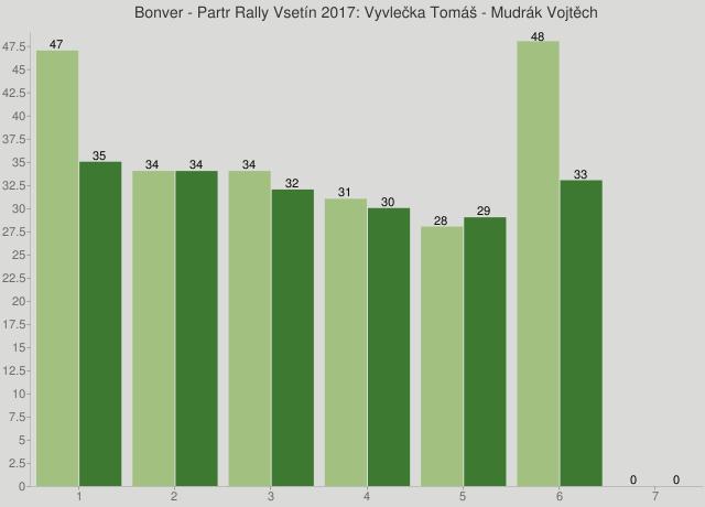 Bonver - Partr Rally Vsetín 2017: Vyvlečka Tomáš - Mudrák Vojtěch