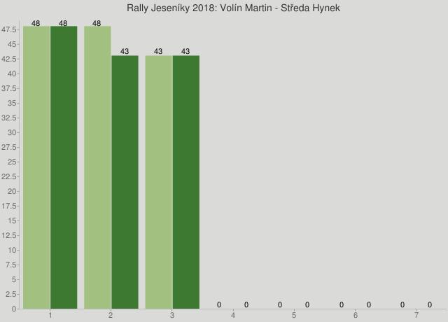 Rally Jeseníky 2018: Volín Martin - Středa Hynek