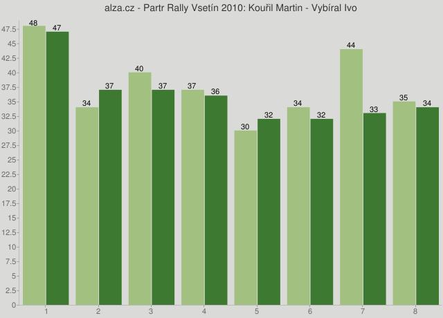 alza.cz - Partr Rally Vsetín 2010: Kouřil Martin - Vybíral Ivo