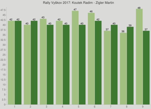 Rally Vyškov 2017: Koutek Radim - Zigler Martin