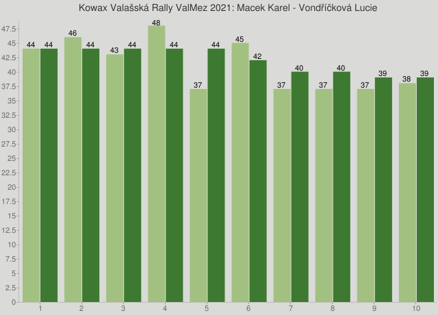 Kowax Valašská Rally ValMez 2021: Macek Karel - Vondříčková Lucie